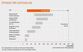 effizienz-lichtquellen